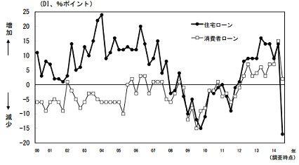 140719_日銀調査