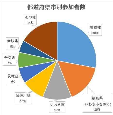 都道府県市別参加者数上位円グラフ (1)