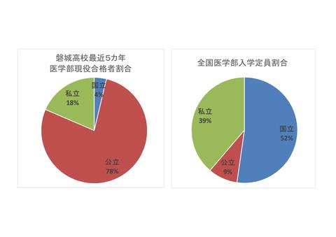 磐高と全国の医学部合格者比較-1