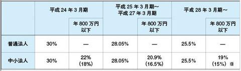 税率変更2