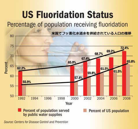 us-fluoride-graphic