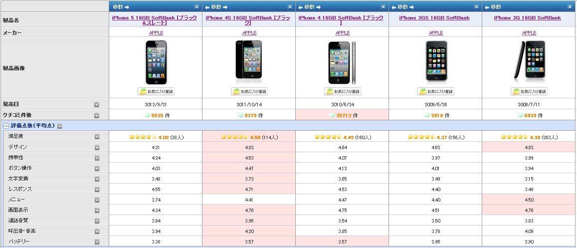 Au iphone5 下取り 価格