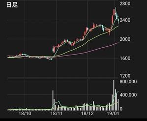 幸楽苑HDの株価