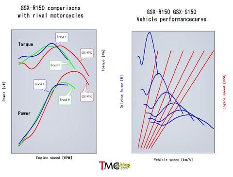 Grafik-Perbandingan-GSXR-Ri