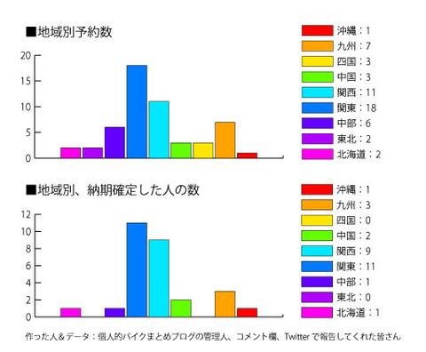 グラフ1号