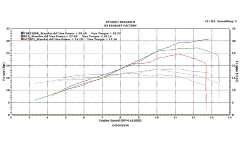 Dyno-All-New-Honda-CBR250RR-Yamaha-R25-Dan-Kawasaki-Ninja-250-Fi