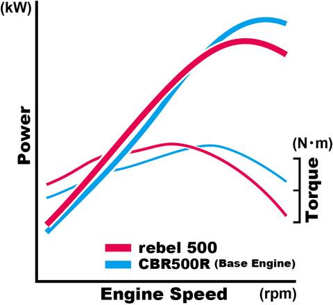 17_Honda_Rebel_500_power_curve