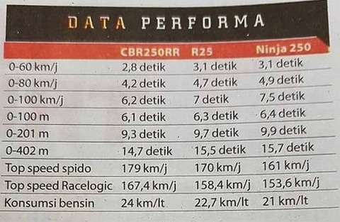top-speed-cbr250rr-ninja-250-r25