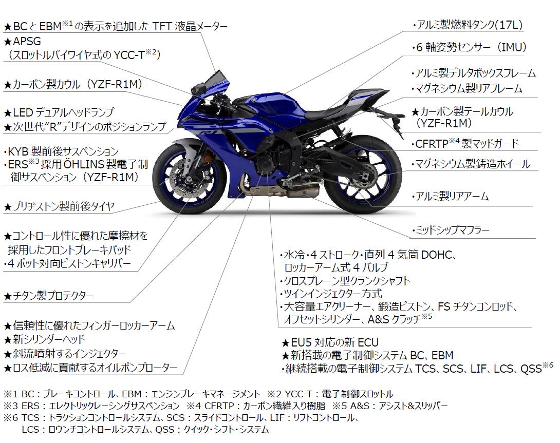 2020年モデルの新型yzf R1 R1mの日本国内発売日は2020年秋以降 2019年