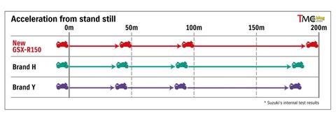 acceleration-GSX-R150