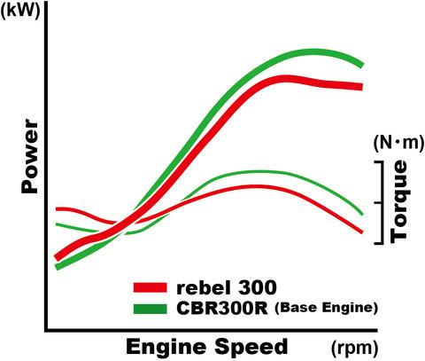 17_Honda_Rebel_300_power_curve
