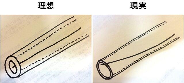 鍼管の理想と現実を比較する
