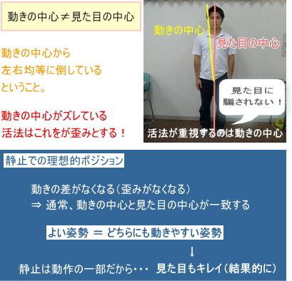 活法における歪みの定義(後)