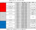 タイヤキャンペーン2016秋