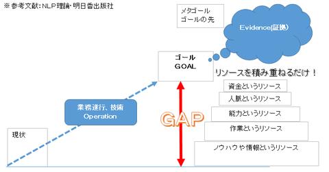 参考文献:NLP理論・明日香出版社