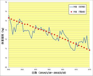 自転車の 自転車 ダイエット カロリー 計算 : 自転車好きが100kgから始める ...