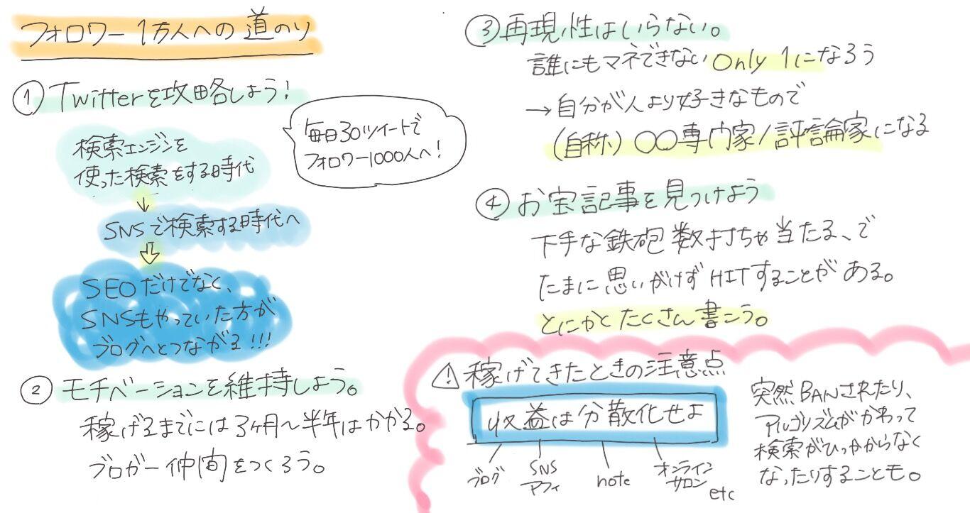 イケ ハヤ ブログ
