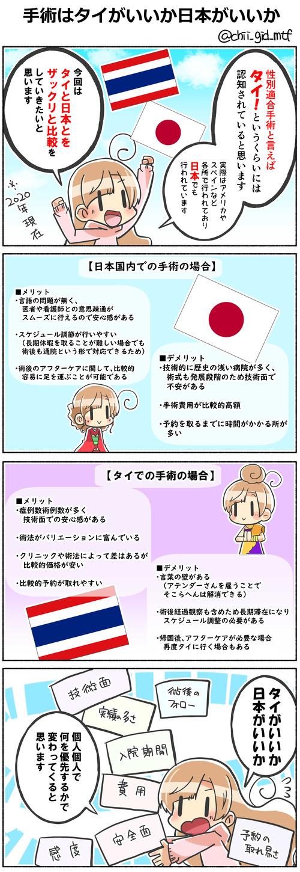 手術はタイがいいか日本がいいか