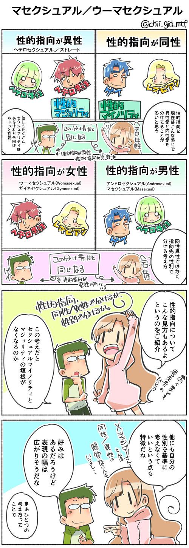 マセクシュアル/ウーマセクシュアル