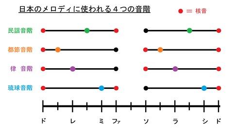 日本音階スケールグラフ(5音音階)