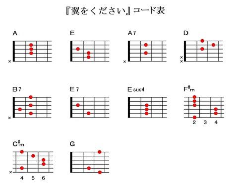 『翼をください』ギターコード表