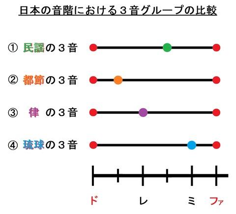 日本音階スケールグラフ(4種類比較色分け)