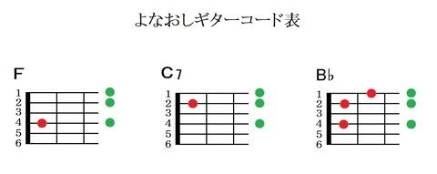『ハッピーバースデートゥーユー』よなおしギターコード表(キイF)
