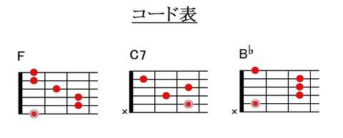 『ハッピーバースデートゥーユー』コード表(キイF)