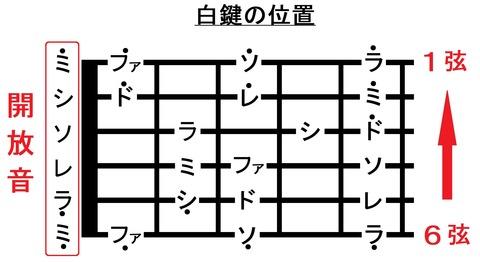 015フレットまでの音名(開放音)