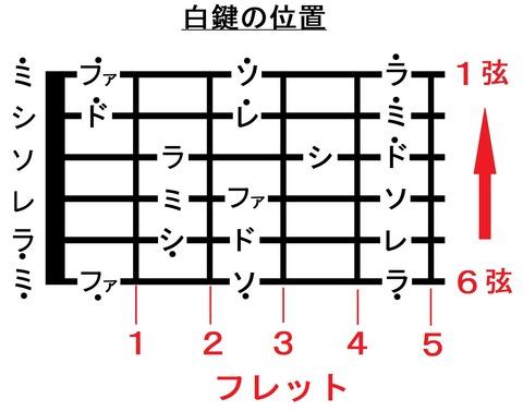 015フレットまでの音名(弦とフレット)