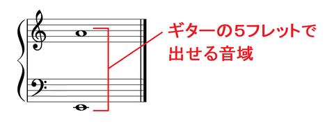 ギター5フレットまでの音域-1
