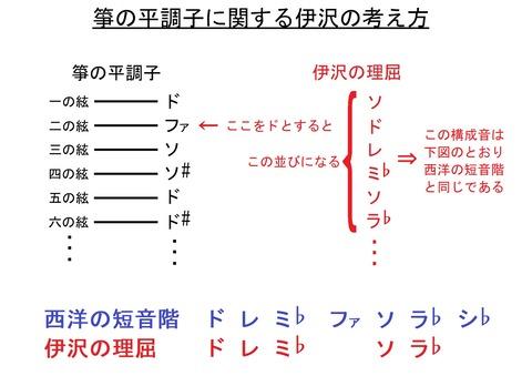 箏の平調子に関する伊沢の考え方