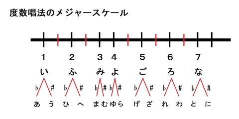 度数唱法(12音)