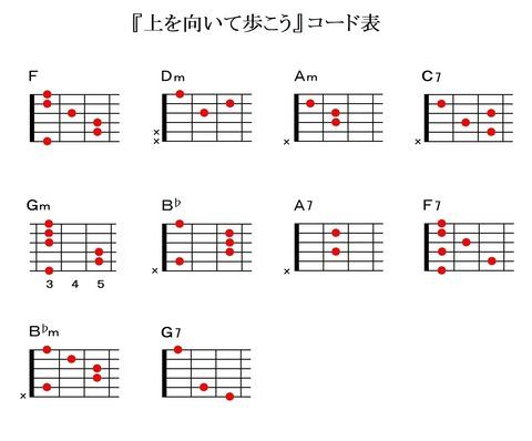 『上を向いて歩こう』ギターコード表
