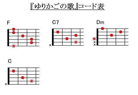『ゆりかごの歌』コード表(キイF)