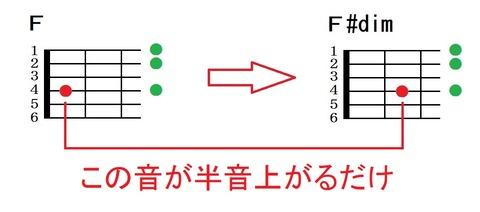 ディミニッシュコード説明