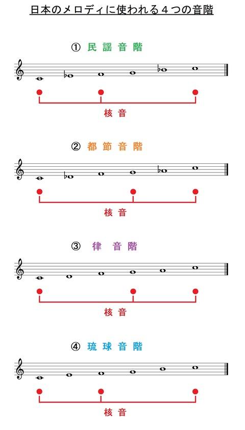 日本のメロディで使われる4つの音階