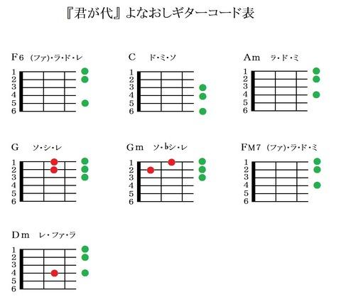 『君が代』よなおしギターコード表