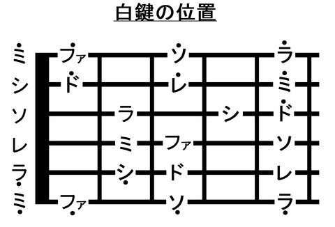 015フレットまでの音名(ド)