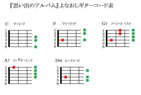 『思い出のアルバム』よなおしギターコード表