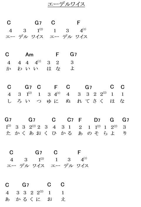 『エーデルワイス』(コード譜)