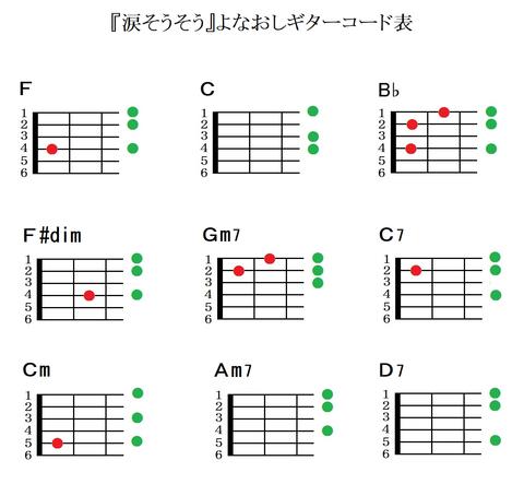 『涙そうそう』よなおしギターコード表