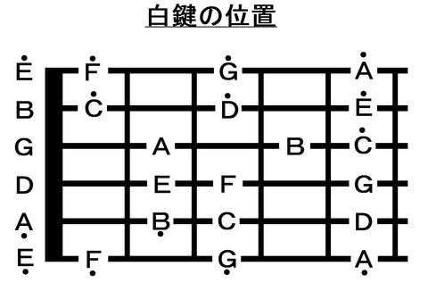 015フレットまでの音名(C)