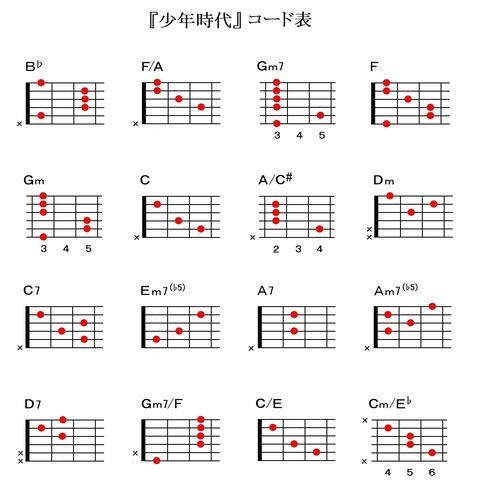 『少年時代』ギターコード表