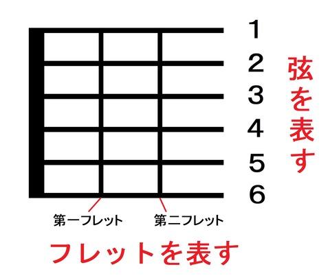 コード表の見方01
