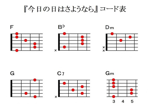 『今日の日はさようなら』ギターコード表