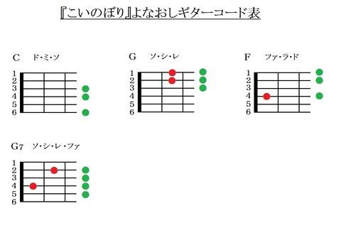 『こいのぼり』よなおしギターコード表