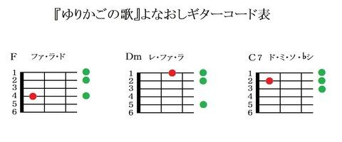 『ゆりかごの歌』よなおしギターコード表(キイF)