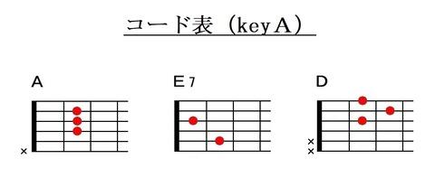 『ハッピーバースデートゥーユー』コード表(キイA)