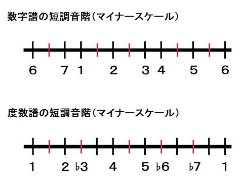 数字譜と度数譜のマイナースケール